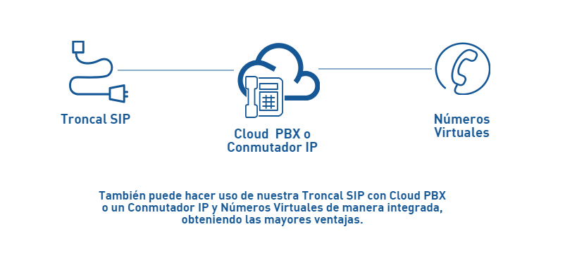 esquema-de-uso-cloud-pbx-y-troncal-sip-did
